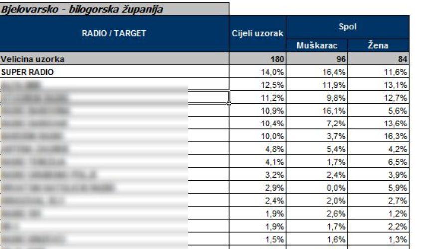 Super radio najslušaniji u Bjelovarsko-bilogorskoj županiji – potvrdio Ipsos MEDIApuls