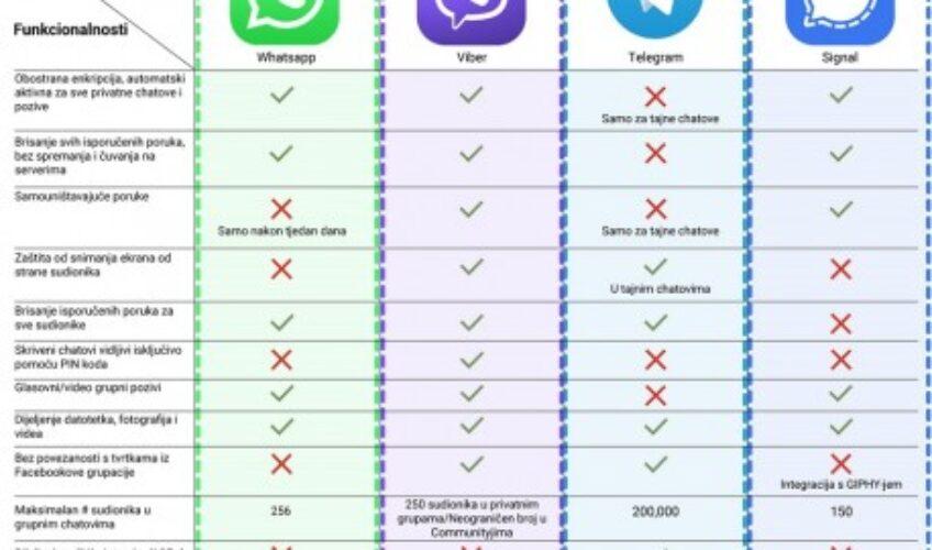 Viber o WhatsAppovovoj politici privatnosti